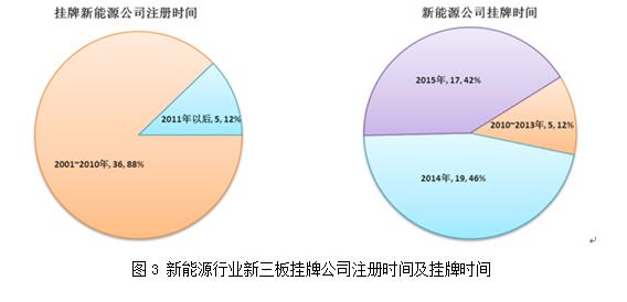 新能源行业新三板挂牌公司专利分析报告
